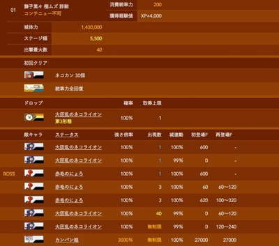 にゃんこ大戦争 大狂乱 データベース