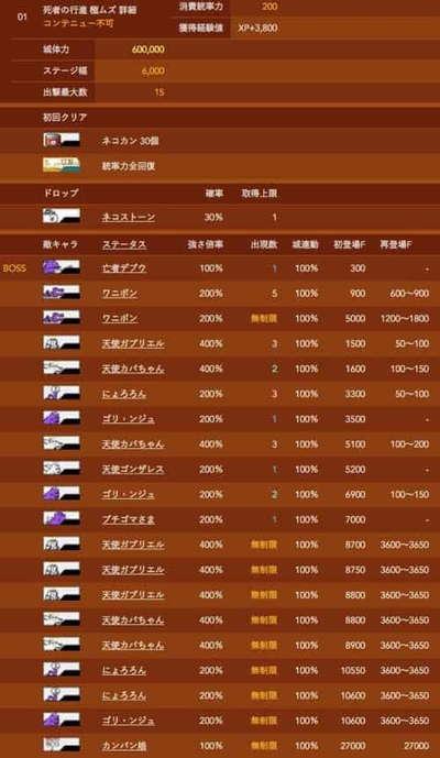 にゃんこ大戦争ネコムートデータベース