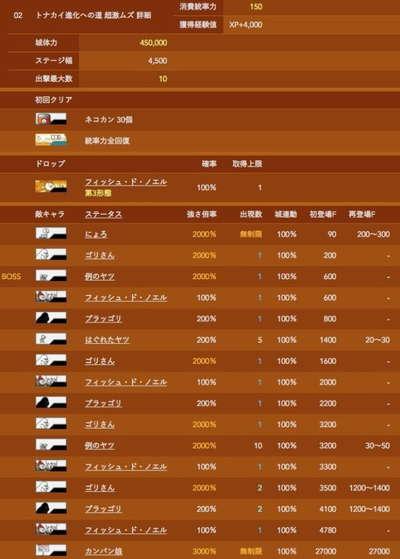 にゃんこ大戦争 メガロディーテ db